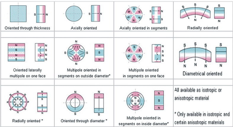 Magnetization pattern  modes